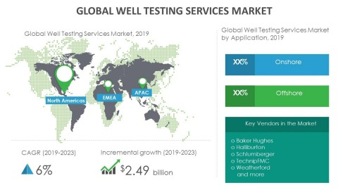 Technavio has announced its latest market research report titled global well testing services market 2019-2023 (Graphic: Business Wire)