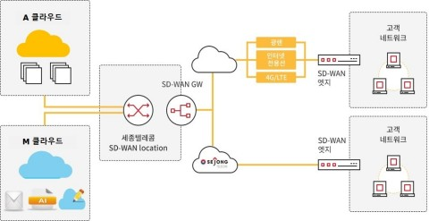 128 Technology today announced that Sejong Telecom has selected Snet Systems to offer a highly reliable and secure managed SD-WAN service, called SWAN, powered by 128 Technology's Session Smart™ Router.