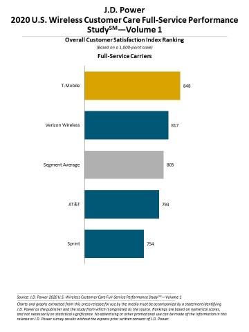 J.D. Power 2020 U.S. Wireless Customer Care Performance Study (Graphic: Business Wire)