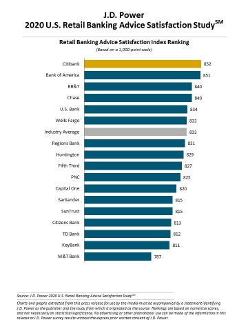 J.D. Power 2020 U.S. Retail Banking Advice Satisfaction Study (Graphic: Business Wire)