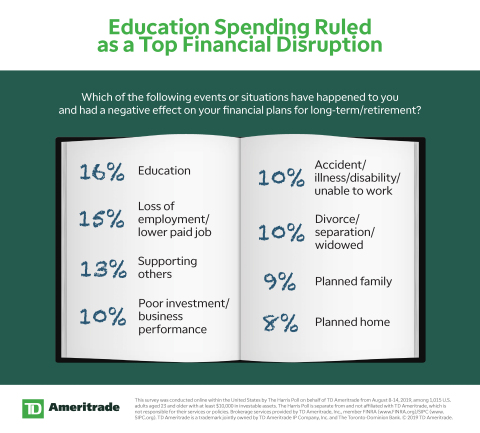 Education Spending Ruled as a Top Financial Disruption (Graphic: TD Ameritrade)