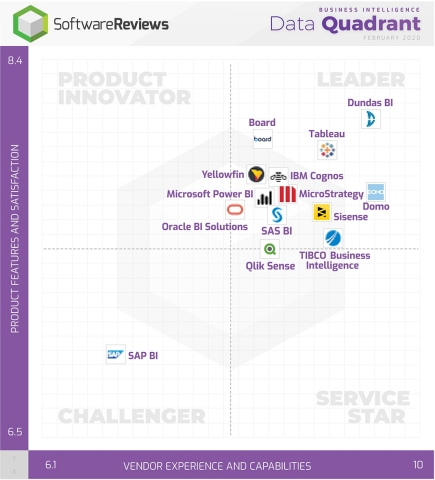 SoftwareReviews Data Quadrant for Business Intelligence shows where software users plot vendors based on survey results (Photo: Business Wire)