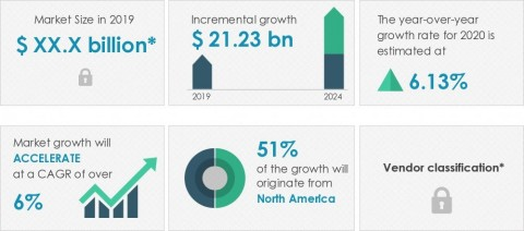 Technavio has announced its latest market research report titled global ethyl alcohol market 2020-2024 (Graphic: Business Wire)