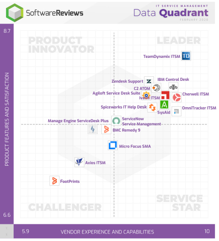 SoftwareReviews Data Quadrant for IT Service Management shows where software users plot vendors based on survey results (Photo: Business Wire)