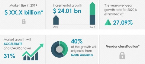 Technavio has announced its latest market research report titled global business process management as a service (BPMaaS) market 2020-2024 (Graphic: Business Wire)