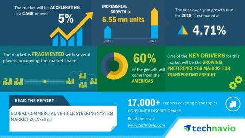 Technavio has announced its latest market research report titled global commercial vehicle steering system market 2019-2023 (Graphic: Business Wire)