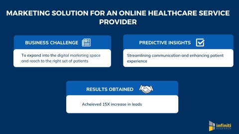 Infiniti's Marketing Solution Helped an Online Healthcare Service Provider Achieve 15X Increase in Leads (Graphic: Business Wire)