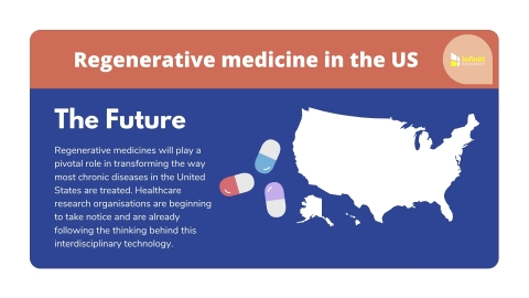 Identifying Key Regenerative Medicine Manufacturing Challenges. (Graphic: Business Wire)