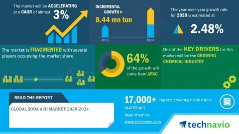 Technavio has announced its latest market research report titled global soda ash market 2020-2024 (Graphic: Business Wire)