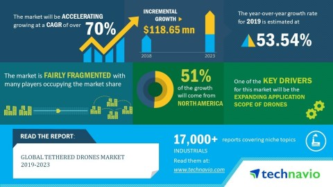 Technavio has announced its latest market research report titled global tethered drones market 2019-2023 (Graphic: Business Wire)