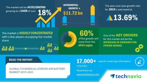 Technavio has announced its latest market research report titled global cylindrical lithium-ion battery market 2019-2023 (Graphic: Business Wire)