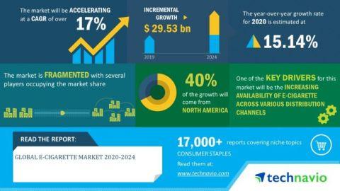 Technavio has announced its latest market research report titled global e-cigarette market 2020-2024 (Graphic: Business Wire)