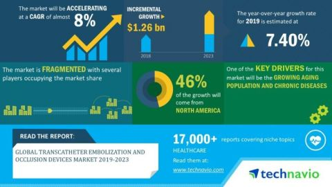 Technavio has announced its latest market research report titled global transcatheter embolization and occlusion devices market 2019-2023 (Graphic: Business Wire)