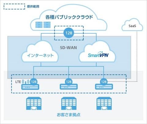 [注] ※ソフトバンクの2020年1月28日付プレスリリース「セキュリティーと利便性を両立する、クラウド時代に適した『SD-WAN Type X』を提供開始」に掲載されている図を再掲しています。 ※図中の「128」は、128テクノロジーのソフトウエアを指します。 ※図中の「SmartVPN」は、ソフトバンクの閉域ネットワークサービスの名称です。 128テクノロジーの128Tネットワーキング・ソリューションおよびセッションスマート技術に関する詳細情報は、こちらでご覧ください。 (Graphic: Business Wire)