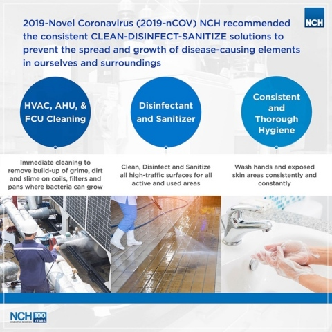 NCH joins the world-wide community in fighting the current expansion of the novel coronavirus around Asia. NCH has had experience dealing with the SARS and H1N1 outbreaks. NCH wishes to share information on available products and useful tips on limiting the spread of the 2019 Novel Coronavirus-Acute Respiratory Disease (2019-nCOV-ARD). NCH recommended the consistent CLEAN-DISINFECT-SANITIZE solutions to prevent the spread and growth of disease-causing elements in ourselves and surroundings. 1. HVAC, AHU, & FCU Cleaning: Immediate cleaning to remove build-up of grime, dirt and slime on coils, filters and pans where bacteria can grow. 2. Disinfectant and Sanitizer: Clean, Disinfect and Sanitize all high-traffic surfaces for all active and used areas. 3. Consistent and Thorough Hygiene: Wash hands and exposed skin areas consistently and constantly. (Graphic: Business Wire)