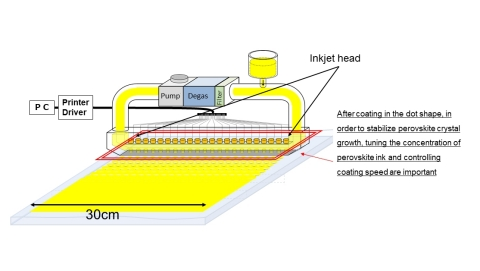 Schematic diagram of inkjet coating method (Graphic: Business Wire)