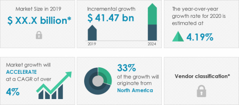 Technavio announced its latest market research report titled global freight brokerage market 2020-2024. (Graphic: Business Wire)