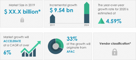 Technavio announced its latest market research report titled global indoor air quality solutions market 2020-2024. (Graphic: Business Wire)