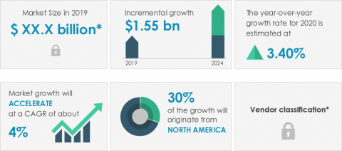 Technavio announced its latest market research report titled global animal transportation market 2020-2024. (Graphic: Business Wire)