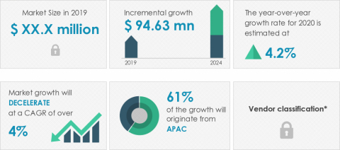 Technavio announced its latest market research report titled global heated bedding market 2020-2024. (Graphic: Business Wire)