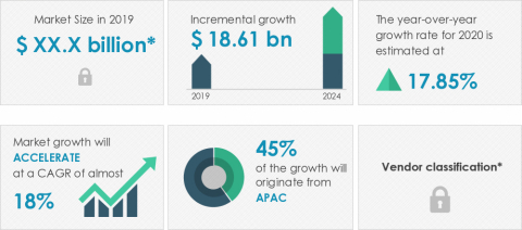 Technavio announced its latest market research report titled global online language learning market 2020-2024. (Graphic: Business Wire)
