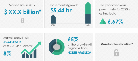 Technavio announced its latest market research report titled global interactive fitness market 2020-2024. (Graphic: Business Wire)