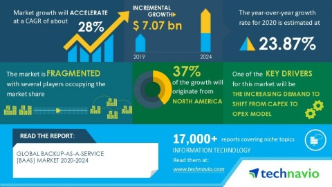 Technavio has announced its latest market research report titled global backup-as-as-service (BaaS) market 2020-2024 (Graphic: Business Wire)