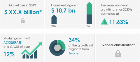 Technavio announced its latest market research report titled global integrated building management systems market 2020-2024. (Graphic: Business Wire)