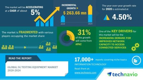 Technavio has announced its latest market research report titled global 5G testing equipment market 2020-2024 (Graphic: Business Wire)