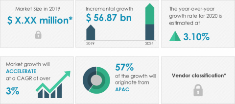 Technavio announced its latest market research report titled global food packaging market 2020-2024. (Graphic: Business Wire)