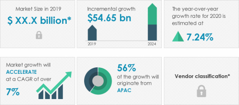 Technavio announced its latest market research report titled global HVAC equipment market 2020-2024. (Graphic: Business Wire)