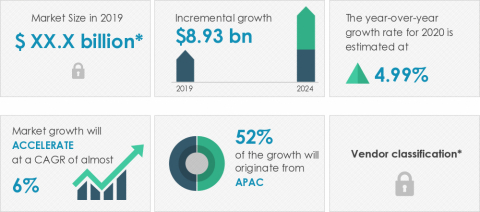 Technavio announced its latest market research report titled global food and beverage packaging machinery market 2020-2024. (Graphic: Business Wire)