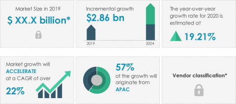 Technavio announced its latest market research report titled global grid-scale battery market 2020-2024. (Graphic: Business Wire)
