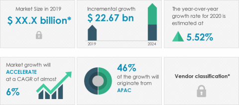 Technavio announced its latest market research report titled global office furniture market 2020-2024. (Graphic: Business Wire)