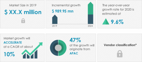 Technavio announced its latest market research report titled global friction stir welding equipment market 2020-2024. (Graphic: Business Wire)