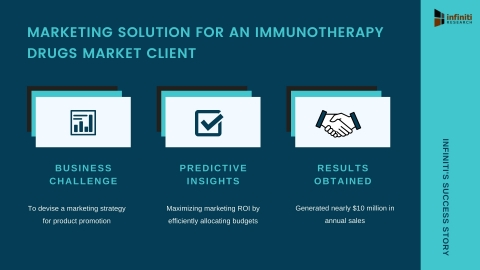 Infiniti Helped an Immunotherapy Drugs Market Client Develop a Winning Marketing Strategy (Graphic: Business Wire)