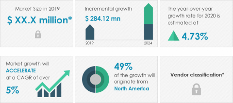 Technavio announced its latest market research report titled global grass trimmer market 2020-2024. (Graphic: Business Wire)