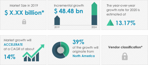 Technavio announced its latest market research report titled global smart materials market 2020-2024. (Graphic: Business Wire)