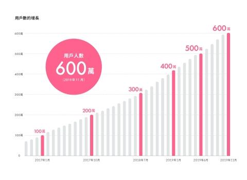 用戶人數600萬(2019年11月) (圖片:美國商業資訊)