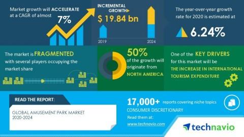 Technavio has announced its latest market research report titled global amusement park market 2020-2024 (Graphic: Business Wire)