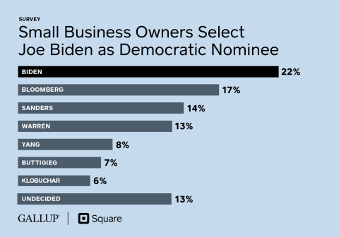 Small Business Owners Select Joe Biden as Democratic Nominee (Square/Gallup Survey)
