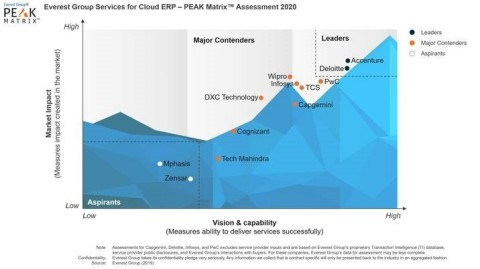 Everest Group rates Accenture as overall leader in Cloud ERP 2020 report. (Graphic: Business Wire)