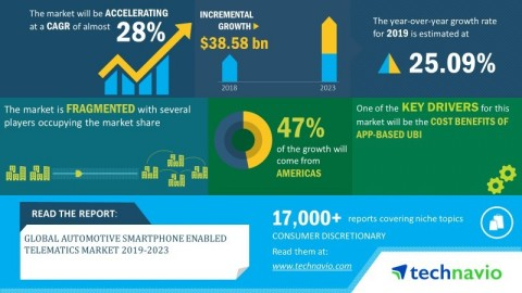 Technavio has announced its latest market research report titled global automotive smartphone enabled telematics market 2019-2023 (Graphic: Business Wire)