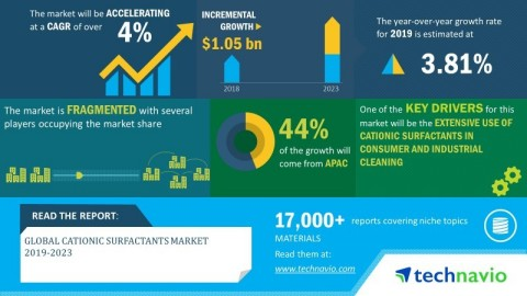 Technavio has announced its latest market research report titled global cationic surfactants market 2019-2023 (Graphic: Business Wire)