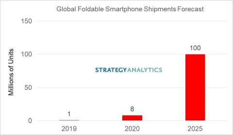 Global Foldable Smartphone Shipments Forecast in 2019 to 2025; Numbers are rounded. (Graphic: Business Wire)