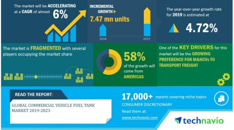Technavio has announced its latest market research report titled global commercial vehicle fuel tank market 2019-2023 (Graphic: Business Wire)