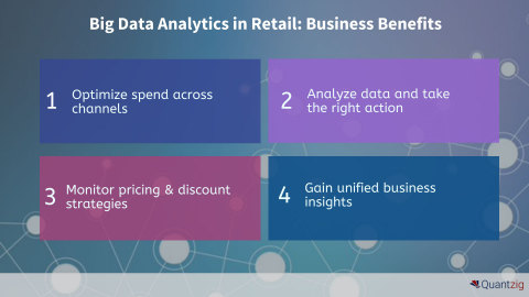 Big Data Analytics in Retail: What are the benefits? (Graphic: Business Wire)