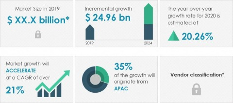 Technavio has announced its latest market research report titled global automotive ADAS sensors market 2020-2024 (Graphic: Business Wire)