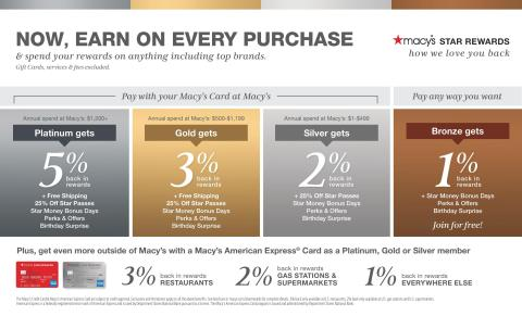 Everyone now earns everyday on Macy's purchases with next phase of Star Rewards loyalty program. (Graphic: Business Wire)