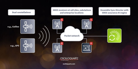 ADVA's GNSS assurance solution could prove vital for any company dependent on satellite-based timing (Photo: Business Wire)